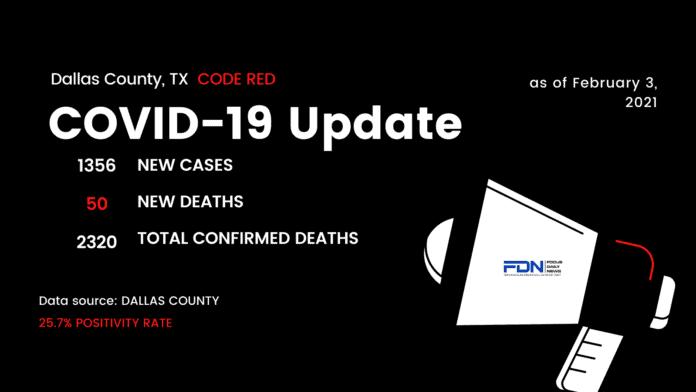 Dallas County COVID Update 2 3