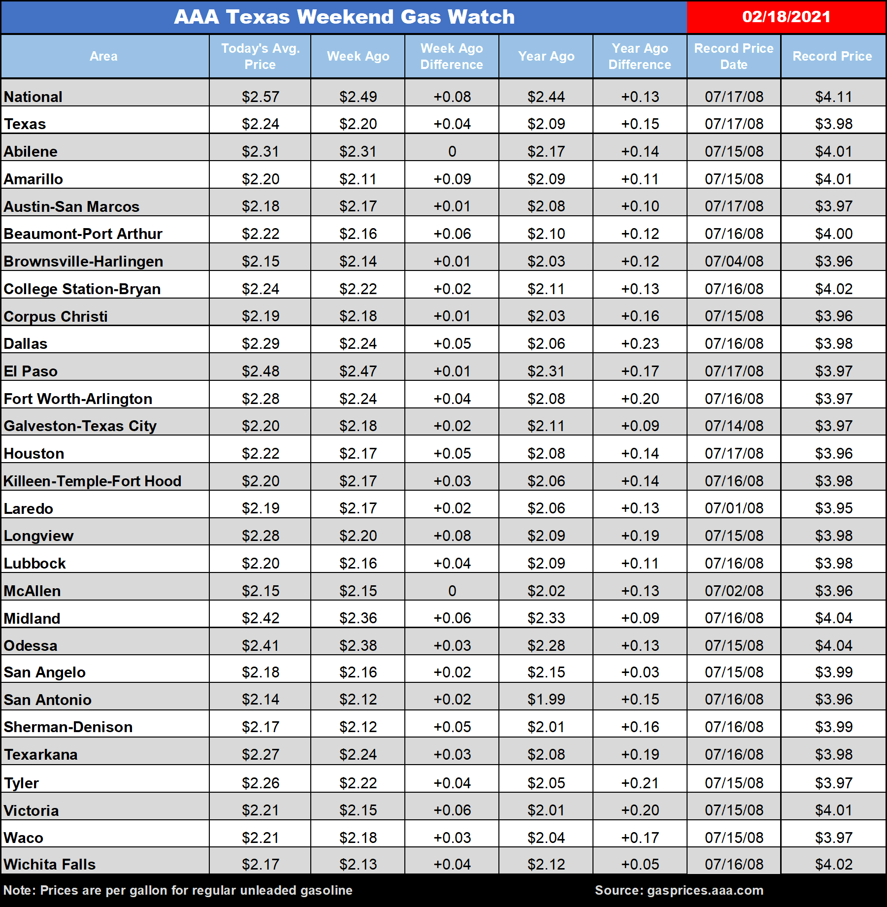 gas prices February 18