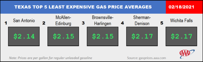 least expensive gas