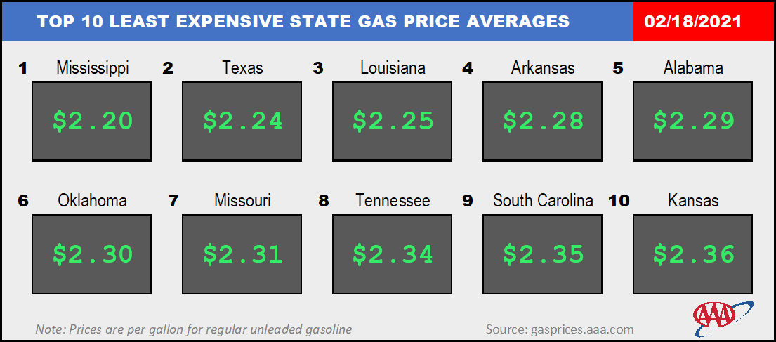 least expensive state for gas