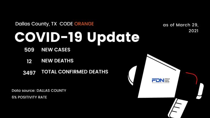 Dallas County Covid update 3 29