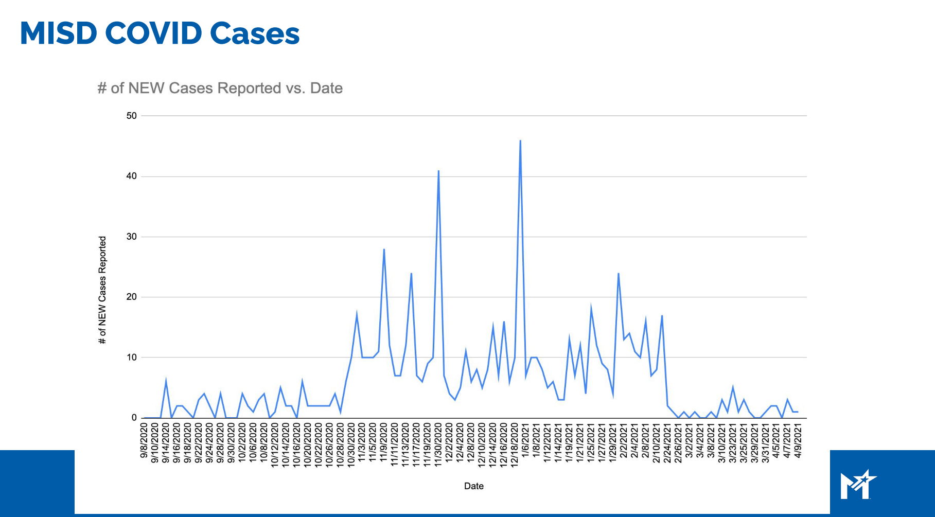 MISD Covid Cases