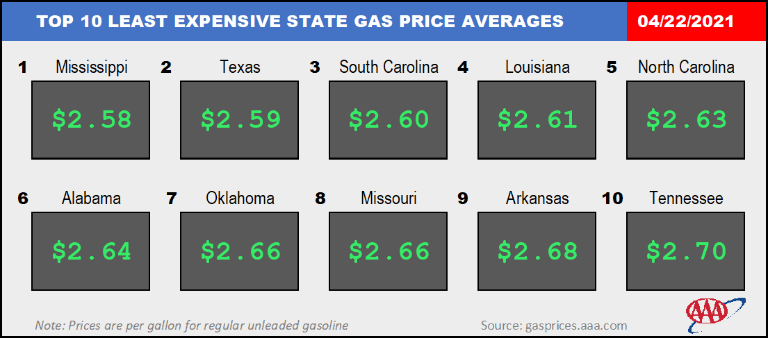 State gas prices
