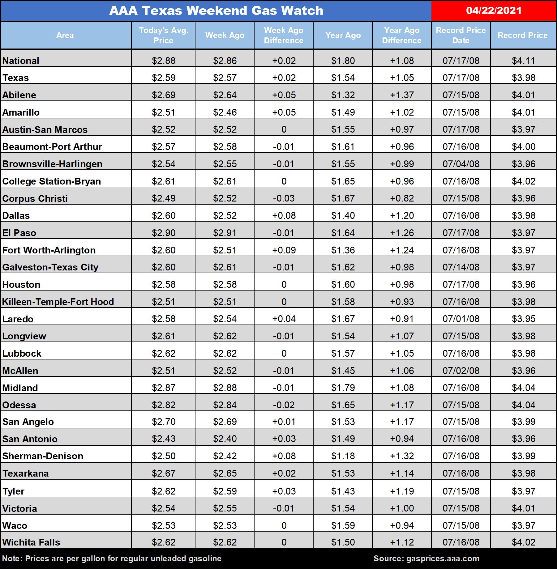 Texas gas averages