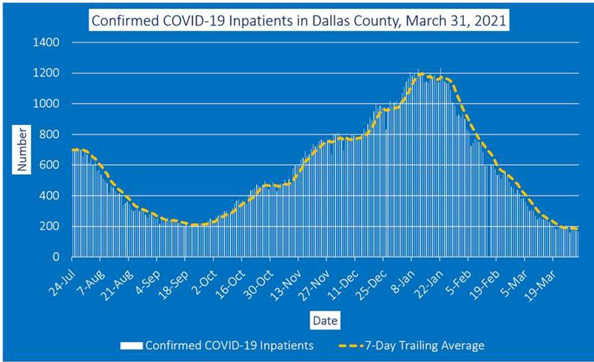 COVID inpatients Dallas