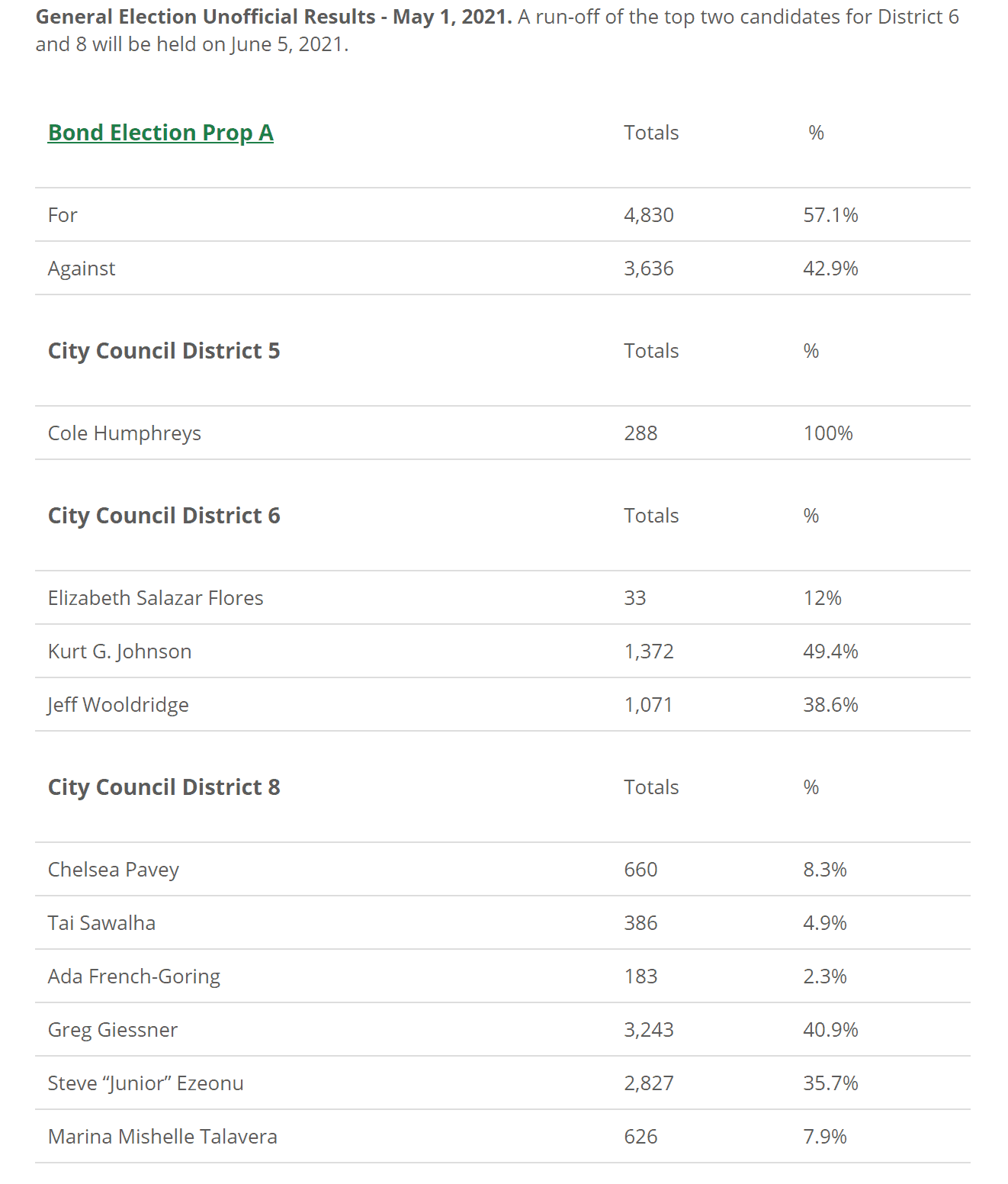 Grand Prairie election results