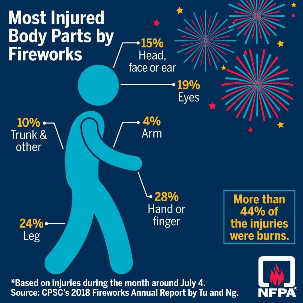 Fireworks injury poster