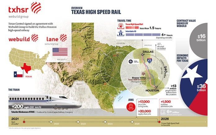 graphic for high speed rail between dallas and houston