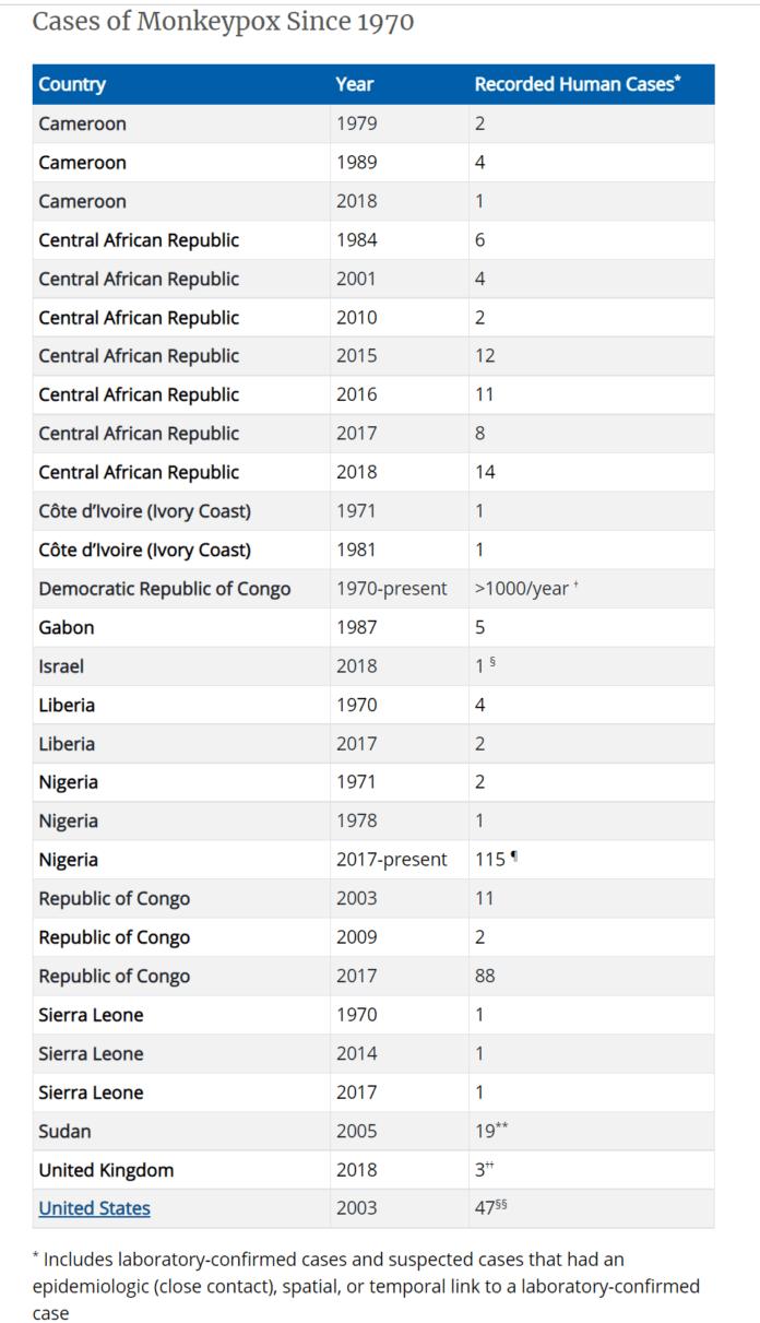 Monekypox cases chart