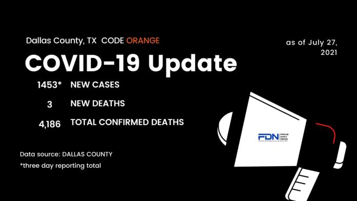 Dallas County COVID update graphic