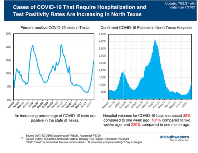 UTSW COVID hospitalization graph