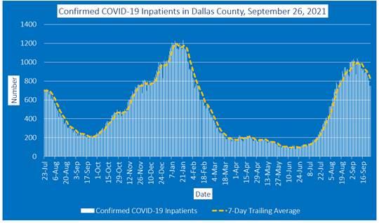 COVID-19 graph Dallas County